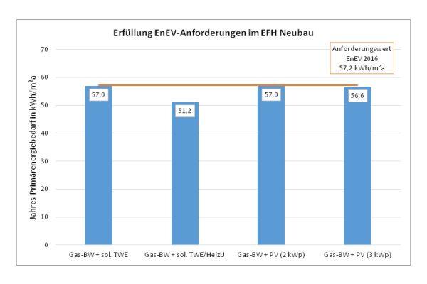 Die Frafik zeigt die Einhaltung der EnEV-Anforderungen im Einfamilienhaus-Neubau mit gegenüber dem Status quo geänderter PV-Bewertung entsprechend dem Ansatz der DIN V 18599:2016.