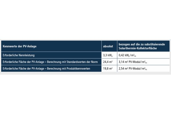 Die Tabelle zeigt die endenergetische Gleichwertigkeit einer Gebäudeversorgung durch Gas-Brennwertkessel + Photovoltaik zu einer Versorgungslösung mit Gas-Brennwertkessel + Solarthermie im Einfamilienhaus-Neubau.