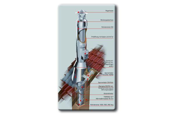 Die Grafik zeigt den Aufbau eines Schornsteinkopfes über Dach.