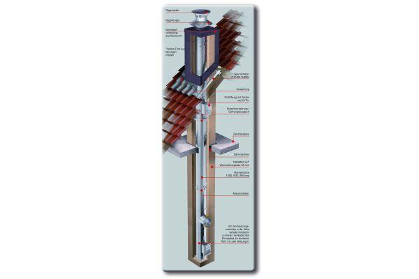 Die Grafik zeigt den Aufbau des La-90-Schornsteinsystems