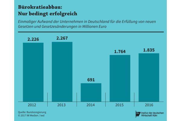 Kostendämpfender Wahleffekt 2014: Im ersten Arbeitsjahr der 2013 gewählten neuen Bundesregierung wurden kaum neue Gesetze verabschiedet…
