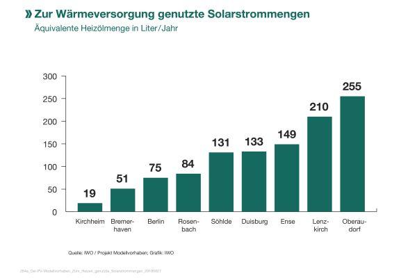 Das Diagramm zeigt die zur Wärmeversorgung genutzten Solarstrommengen der neun Gebäude des Öl-PV-Modellvorhabens im Vergleich.