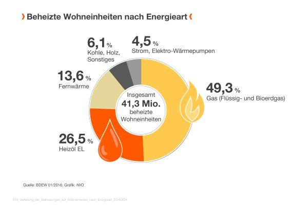 Das Diagramm zeigt die Anzahl der beheizten Wohneinheiten in Deutschland nach Energieart aufgeteilt.