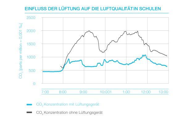 Das Diagramm zeigt den Einfluss der Lüftung auf die Luftqualität in Schulen.