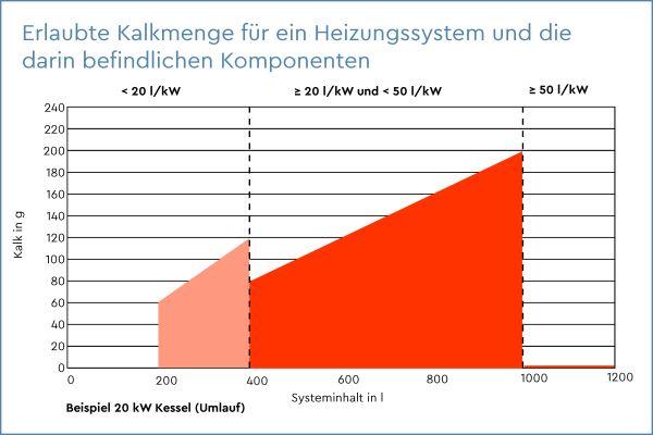 Das Diagramm zeigt die erlaubte Kalkmenge für ein Heizungssystem mit 20-kW-Kessel und die darin befindlichen Komponenten.