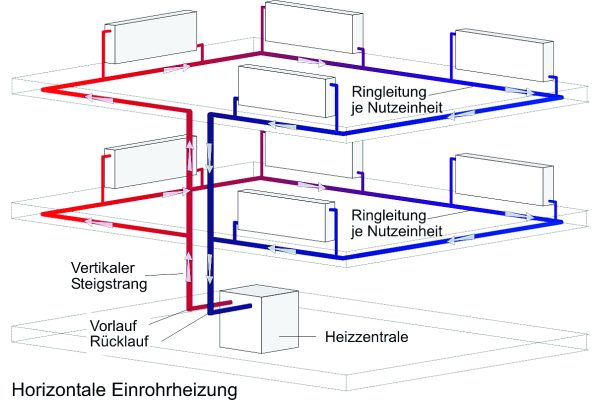 Abb.1: Schematischer Aufbau einer horizontalen Einrohrheizung.