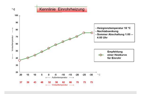 Das Diagramm zeigt die Kennlinie einer Heizungsregelung für eine Einrohrheizung.