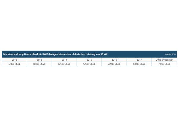 Die Marktentwicklung in Deutschland für KWK-Anlagen bis 50 kW.