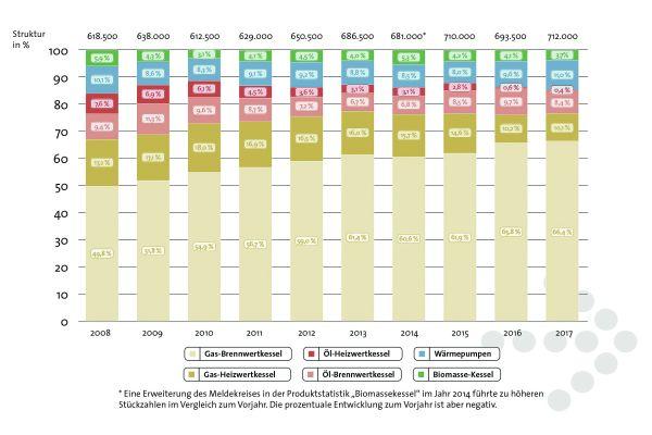 Abb. 1: Die Marktentwicklung der Wärmeerzeuger von 2008 bis 2017.