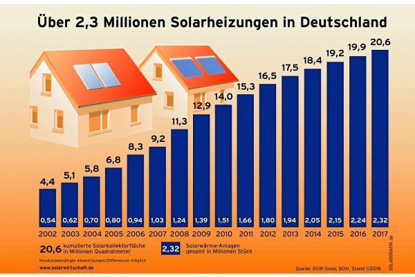 Die Anzahl der Solarheizungen in Deutschland von 2002 bis 2017.