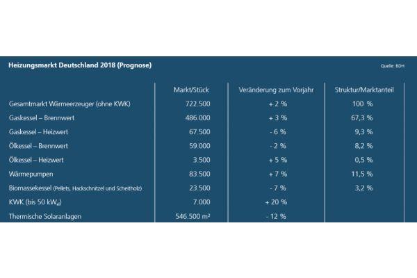 Abb. 2: Prognose für den Heizungsmarkt in Deutschland für 2018.