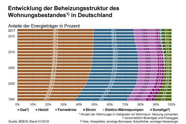 Abb. 3: Die Entwicklung der Beheizungsstruktur des Wohnungsbestandes in Deutschland von 1995-2017.