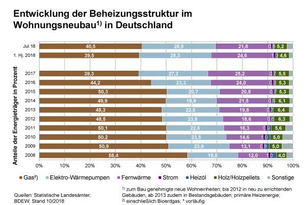 Die Entwicklung der Beheizungsstruktur im Wohnungsneubau in Deutschland von 2008 bis 2017