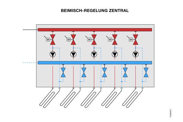 Schema einer Beimisch-Regelung (zentrale Verteilung) bei Fußbodenheizungen.