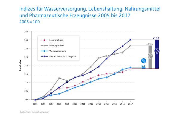 Noch entwickelt sich der Preis für Trinkwasser moderat – und folgt nicht den in zehn Jahren um 40 Prozent gestiegen Ausgaben für Investitionen der Trinkwasserversorger.