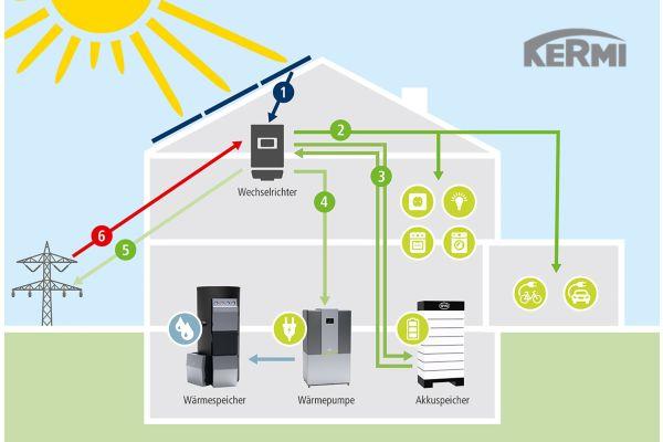Die Grafik zeigt, wie eine Eigenverbrauchsoptimierung mit Wärmepumpe, Pufferspeicher, PV-Anlage und Akku-Stromspeicher gelingt.
