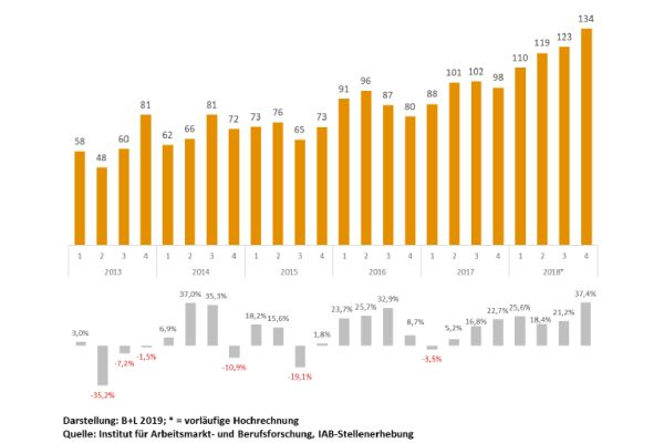 Wellenförmig, jedoch stetig steigend: Die Zahl der offenen Stellen im Baugewerbe seit 2013.