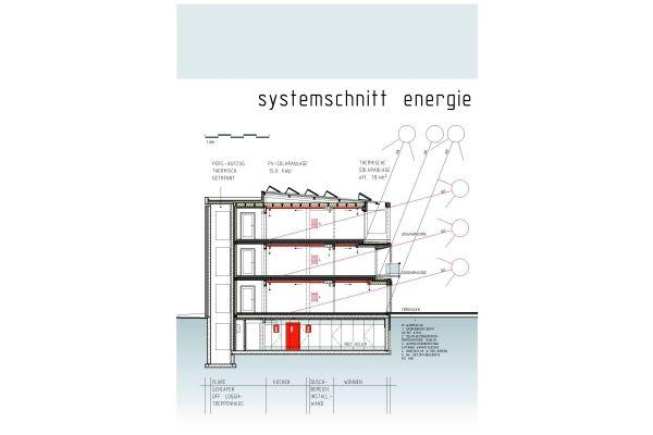 Innovative Konzepte für neue städtische Wohnformen liefern die Baugruppen häufig selbst.