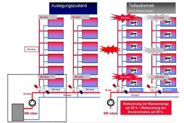 Schema eines hydraulischen Abgleichs.