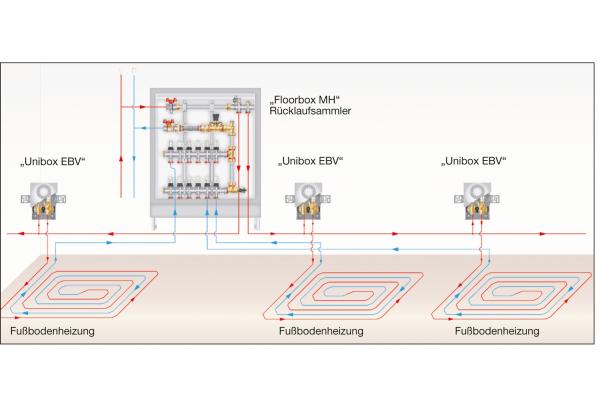 Thermostatischen Einzelraumregelungen mit Bypass für Fußbodenheizungen: eine energetische Bewertung