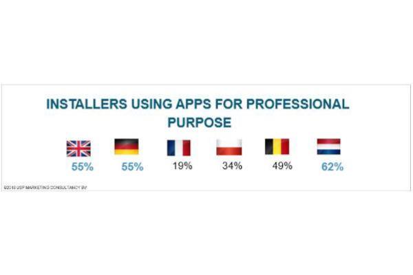 Die meisten der befragten europäischen SHK-Installateure besitzen appfähige Smartphones oder Tablets. Dennoch nutzen sie Apps für berufliche Zwecke höchst unterschiedlich…