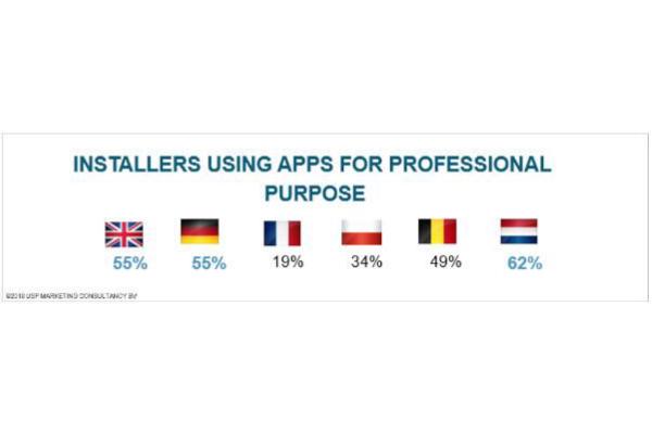 Apps auf der Baustelle noch lange nicht alltäglich