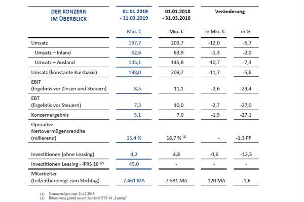 Das Bild zeigt die Bilanz des ersten Quartals 2019.