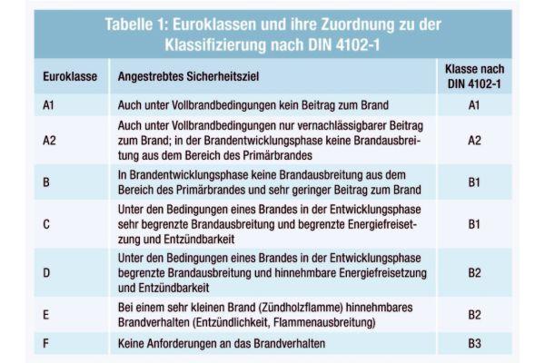 Die Tabelle zeigt die Euroklassen und ihre Zuordnung zu der Klassifizierung nach DIN 4102-1.