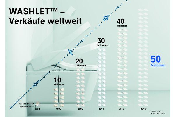 Das Bild zeigt die Statistik der Washlet-Verkäufe seit ihrer Markteinführung im Jahr 1980.