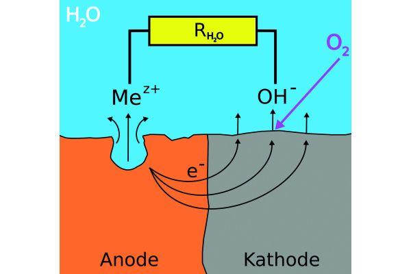 Modell zur Erklärung des Korrosionsgeschehens am Schwarzstahl bei Anwesenheit von Sauerstoff im Heizsystem.