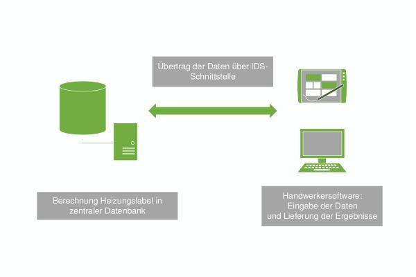 Schema der Übertragung der Daten für ein Heizungslabel über die IDS-Schnittstelle.