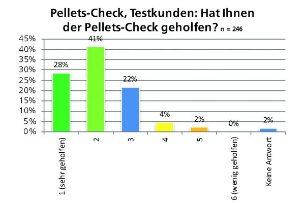 Die Grafik zeigt, für wie hilfreich die Testkunden den Pellets-Check hielten.