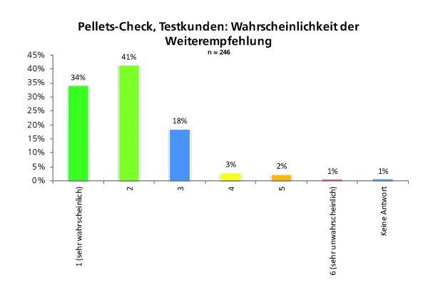 Das Diagramm zeigt, wie viele Testkunden des Pellet-Checks ihn weiterempfehlen würden.