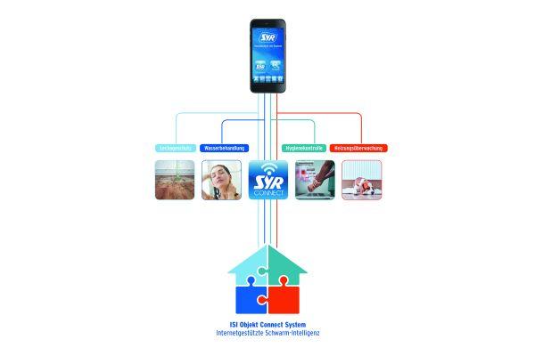 """Die schematische Darstellung verdeutlicht am Beispiel von """"SYR Connect"""" den hohen Stellenwert, den die wasserführende Haustechnik für die erfolgreiche Marktdurchdringung des """"Smart Homes"""" hat. Dies gilt umso mehr, wenn technologisch die autarke Funktionsfähigkeit als Klein-Netzwerk genauso abgebildet wird wie die Aufschaltung auf die """"ISI""""-Schwarmintelligenz."""