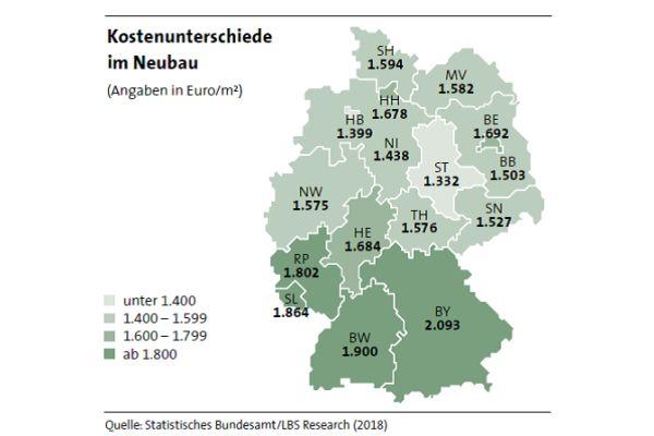 Zwei Extreme: Wer in Sachsen-Anhalt baut, spart 761 Euro pro Quadratmeter, verglichen mit Bayern.