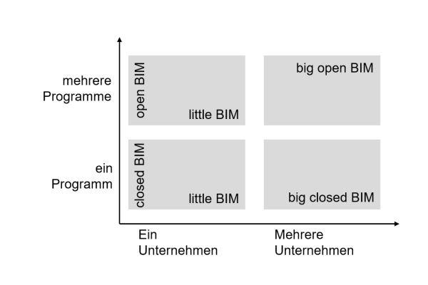 Die Grafik zeigt die grundsätzlichen BIM-Varianten.