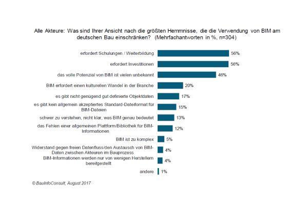 Das Diagramm zeigt Ergebnisse einer Umfrage von BauInfoConsult zu den größten Hindernissen, die die Verwendung von BIM am deutschen Bau einschränken.