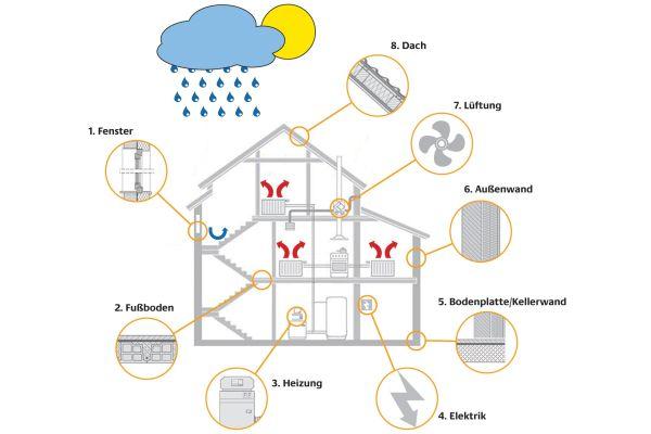 Das Bild zeigt die Ansatzpunkte für eine energieeffiziente Haussanierung.