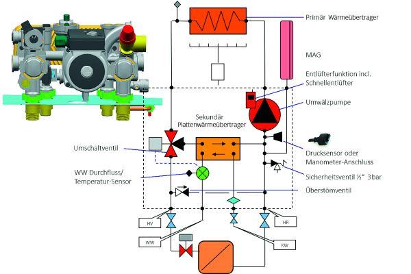 Schema der Hydraulikgruppe Grundfos-