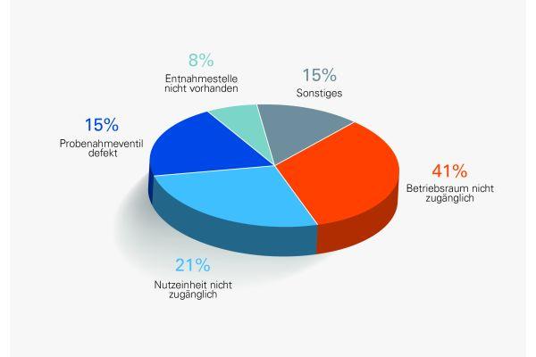 Das Bild zeigt die Grafik: Gründe für den Abbruch einer Legionellenbeprobung