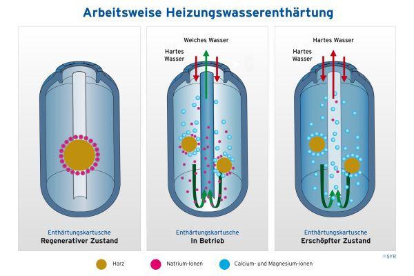 Die Grafiken verdeutlichen die Funktionsweise eines Harzbehälters.