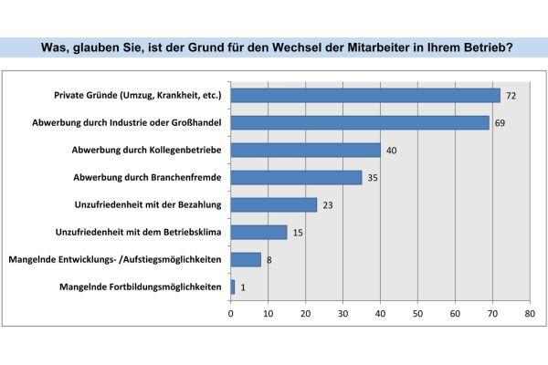 """Das, glauben die bayrischen SHK-Unternehmer, sind die Gründe für die """"Untreue"""" ihrer Mitarbeiter."""