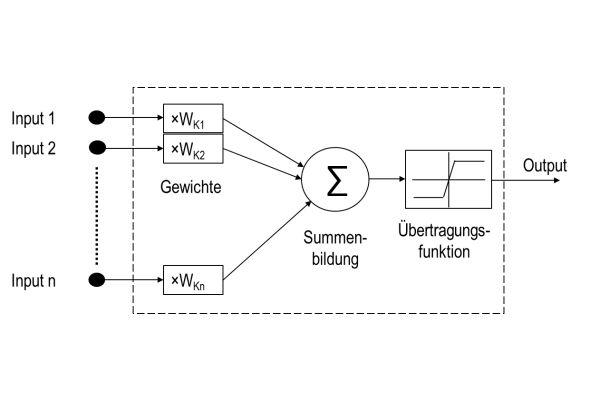 Mathematisches Modell einer Nervenzelle.