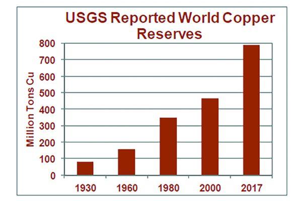 Die weltweiten Reserven für Kupfer sind in den letzten Jahren angestiegen und liegen heute bei fast 800 Millionen Tonnen.