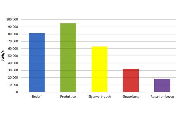 Das Diagramm zeigt den Stromproduktion des neuen BHKW im Vergleich zum Strombedarf des Appartement-Komplexes und zum Eigenverbrauch.