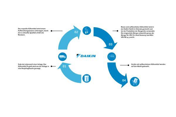 Die Grafik erklärt, wie Daikin Kältemittel aufbereitet.