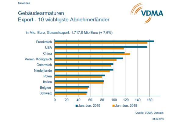Die Top-Ten der Importeure von Gebäudearmaturen deutscher Hersteller.