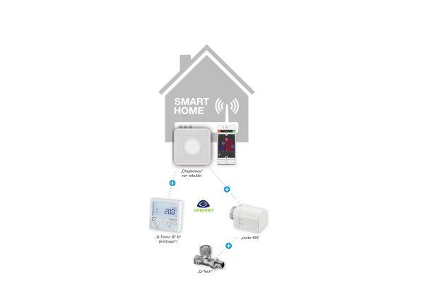 Die Komponenten des Smart Home-Systems von Oventrop.