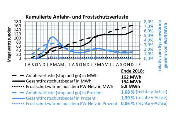 Die Tabelle zeigt die Frostschutz- und Anfahrverluste in der Solarthermieanlage Senftenberg.