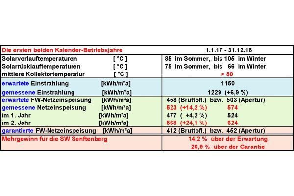Die Tabelle zeigt die Betriebsergebnisse der Solarthermieanlage Senftenberg im Jahr 2018.